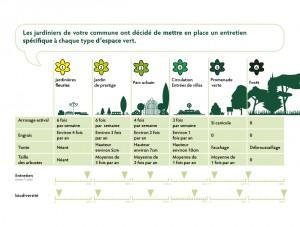 Gestion différenciée des espaces verts 3