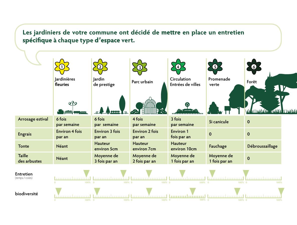 Espaces verts ville de notre dame de bondeville for Les espaces verts urbains