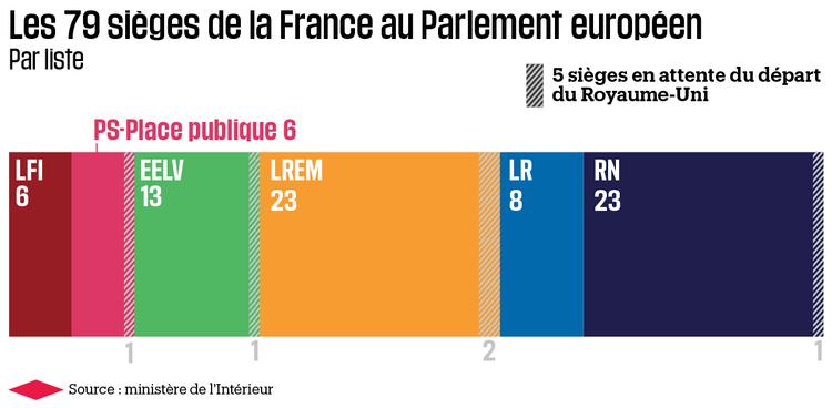 1222645-infographie-les-79-sieges-des-deputes-francais-au-parlement-europeen