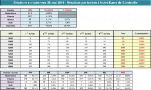 2019-05-26 - Résultats par bureau et global à NDB-1